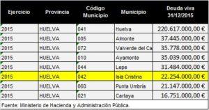 ¿Miente el Ministerio de Hacienda o miente el Ayuntamiento de Isla Cristina?