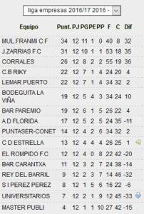 Sigue la emoción a pesar del mal tiempo en la liga provincial laboral de Huelva