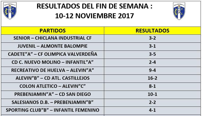 Resultados del pasado fin de semana de los equipos del Isla Cristina FC