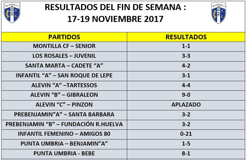 Resultados del fin de semana de los equipos del Isla Cristina FC
