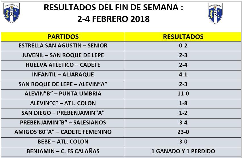 Resultados del Fin de Semana Equipos Isla Cristina FC